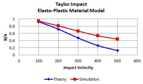 Simulation-Taylor-Impact-5.jpg
