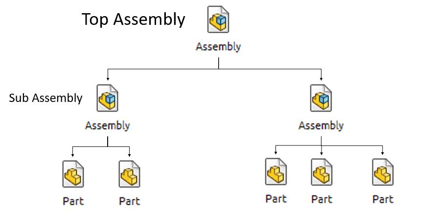 การทำ Sub-Assembly ให้เป็น Flexible